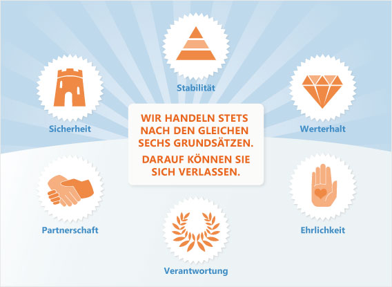 Private Banking - unsere Philosophie